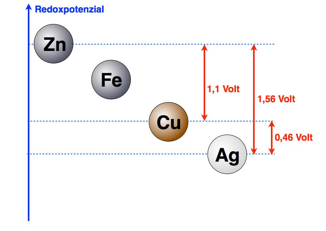 Spannungsreihe der Metalle