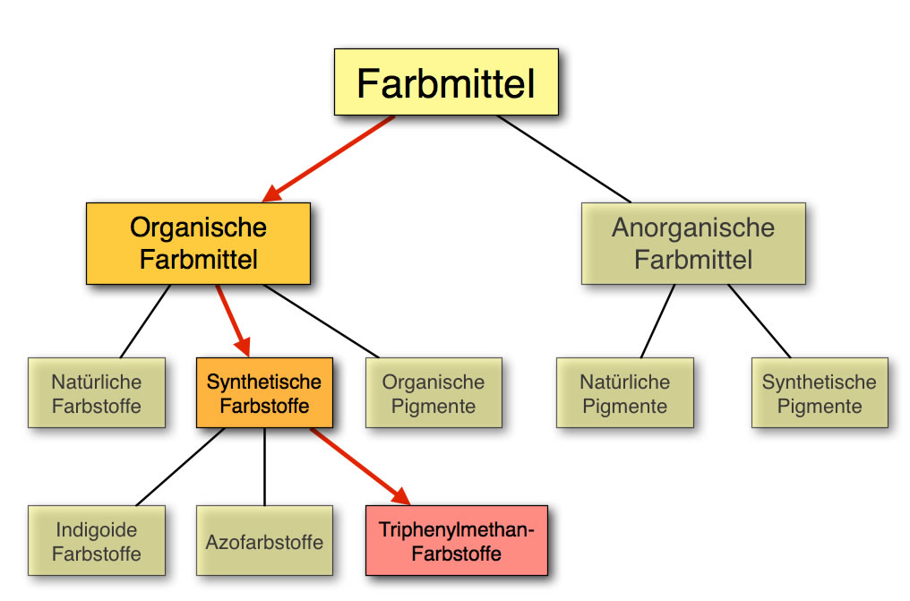 Organisch Und Anorganisch